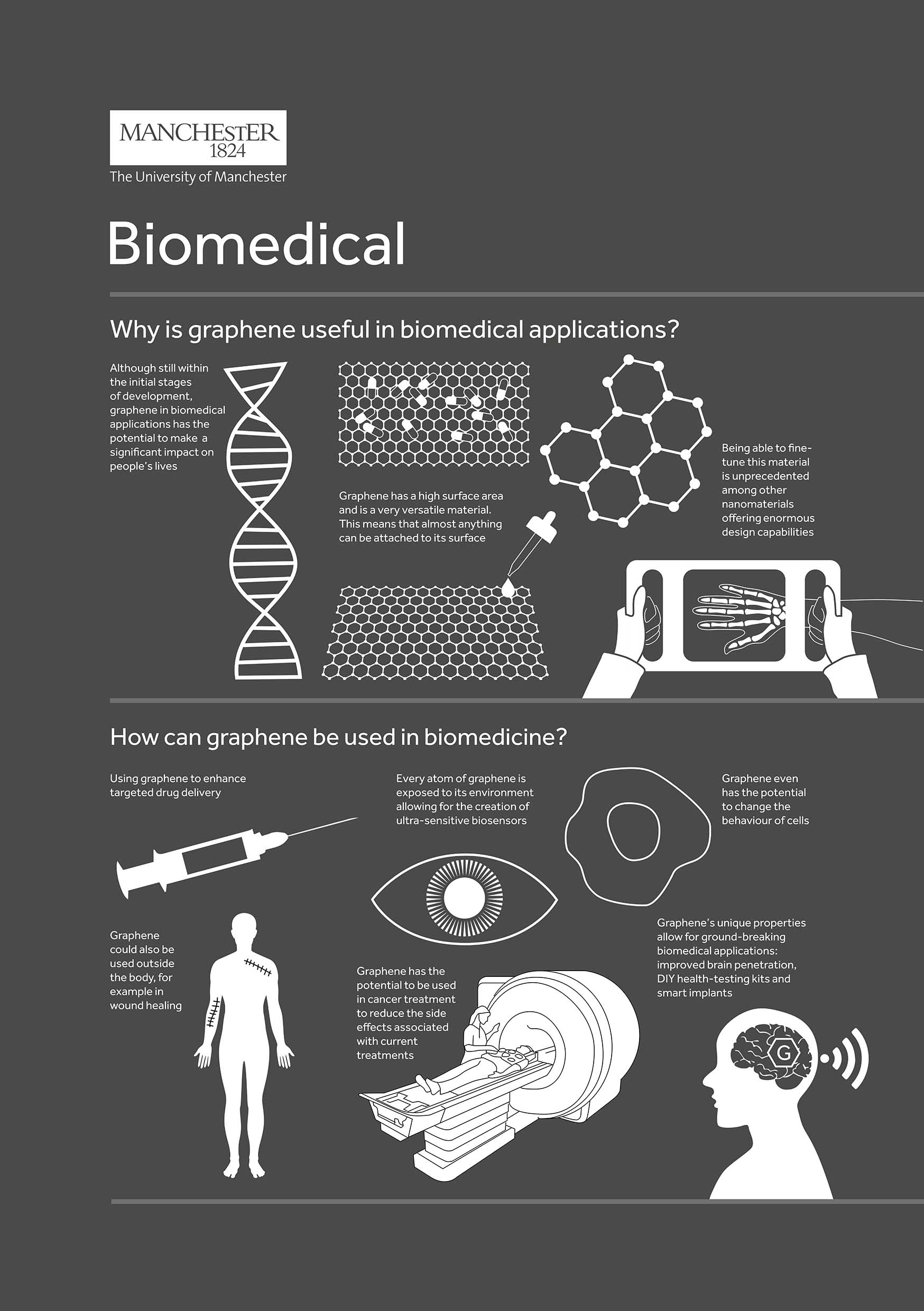 Biomedical - Graphene - The University of Manchester