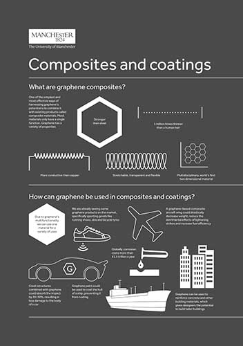 An infographic on graphene composites and coatings