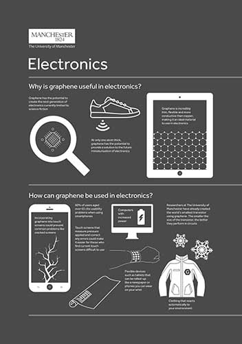 An infographic about graphene electronics