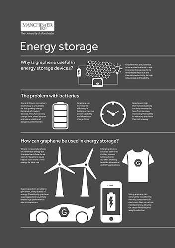 An infographic on graphene energy storage